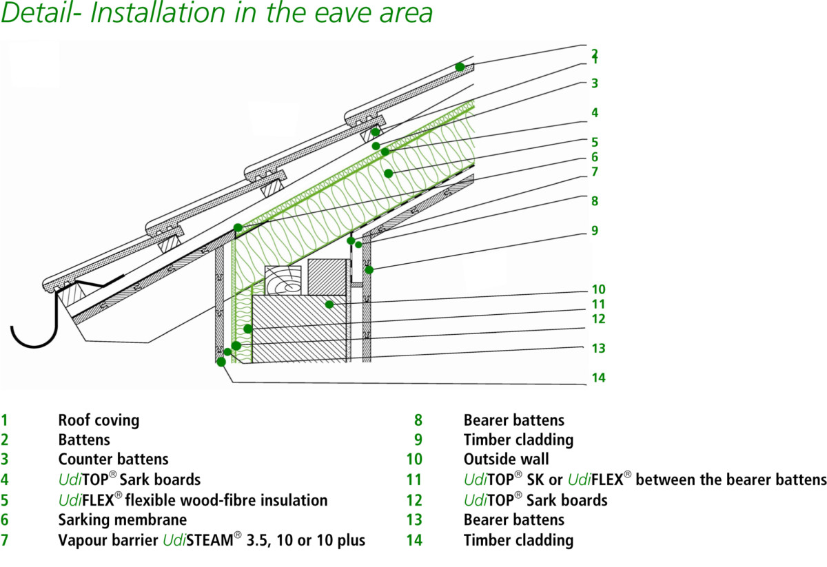Using Wood Fibre Insulation On Pitched Roofs